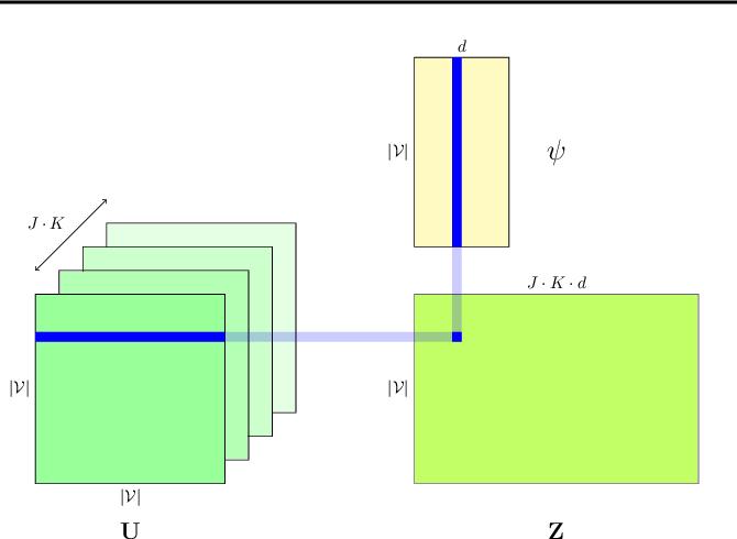 Figure 3 for Graph Convolutional Gaussian Processes
