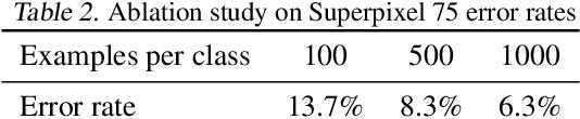 Figure 4 for Graph Convolutional Gaussian Processes