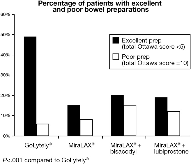 Miralax Is Not As Effective As Golytely In Bowel Cleansing Before