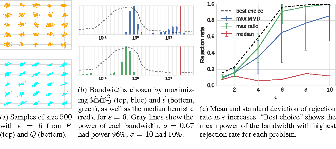 Figure 2 for Generative Models and Model Criticism via Optimized Maximum Mean Discrepancy