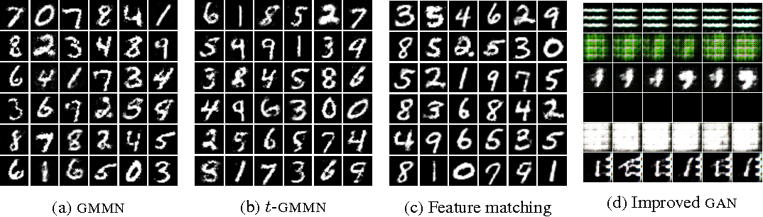 Figure 4 for Generative Models and Model Criticism via Optimized Maximum Mean Discrepancy
