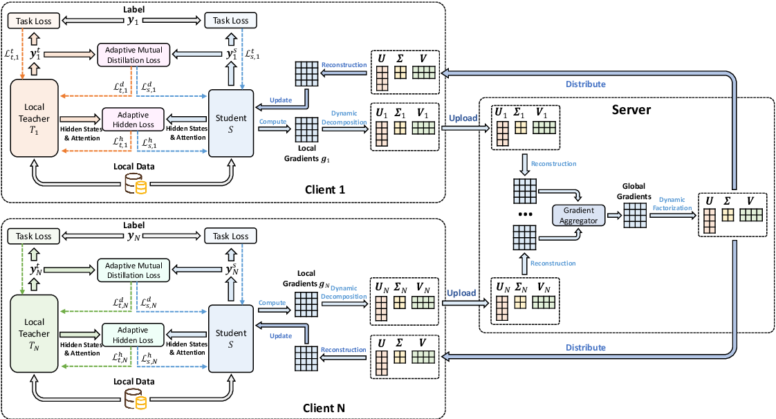 Figure 1 for FedKD: Communication Efficient Federated Learning via Knowledge Distillation