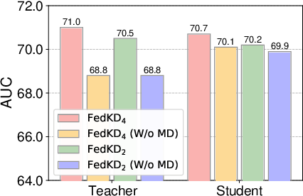 Figure 4 for FedKD: Communication Efficient Federated Learning via Knowledge Distillation