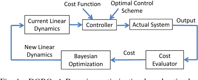 Figure 1 for Goal-Driven Dynamics Learning via Bayesian Optimization
