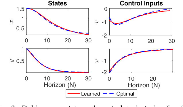 Figure 3 for Goal-Driven Dynamics Learning via Bayesian Optimization