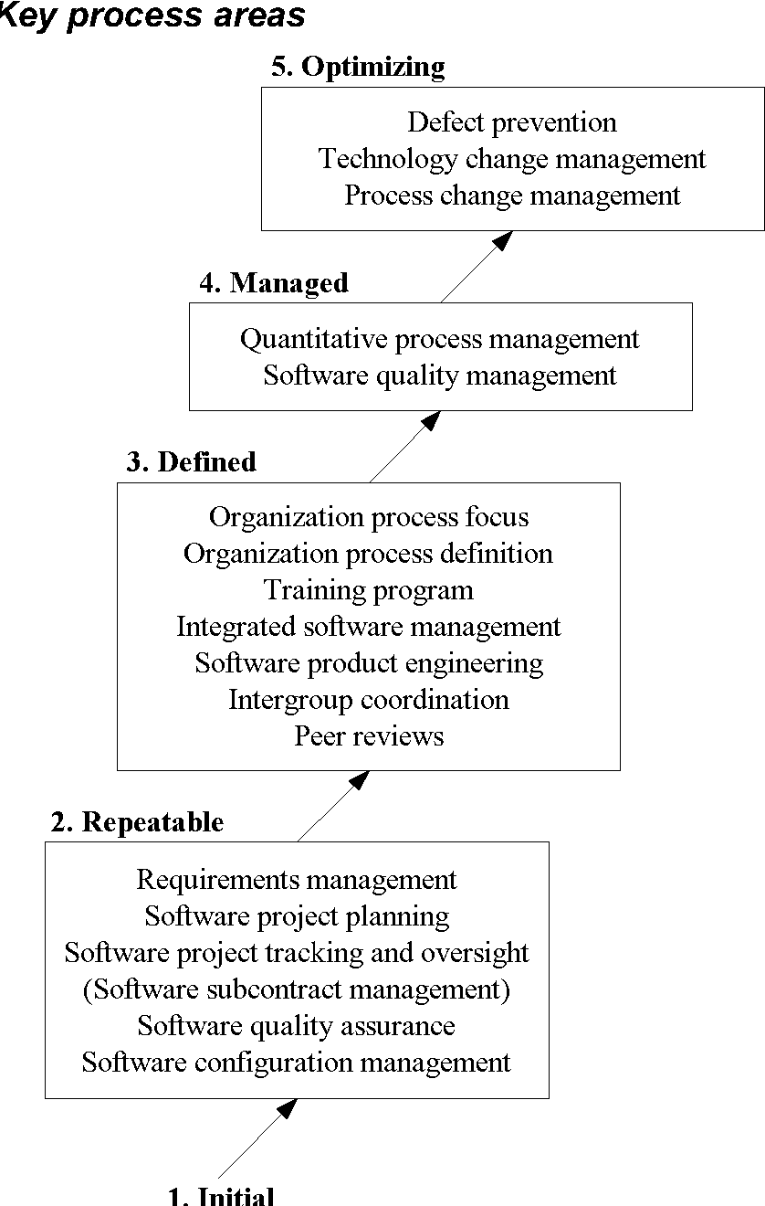 Figure 3 from Maturing Extreme Programming Through the CMM