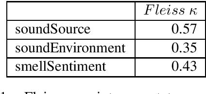 Figure 1 for Sense Perception Common Sense Relationships