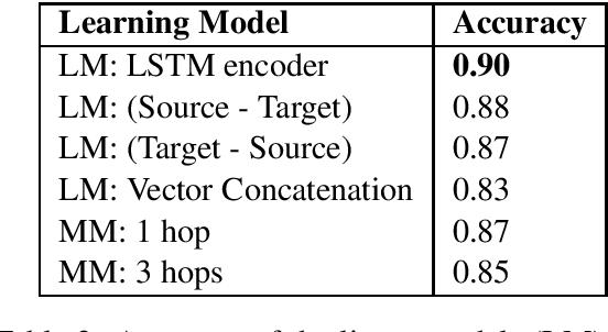 Figure 2 for Sense Perception Common Sense Relationships