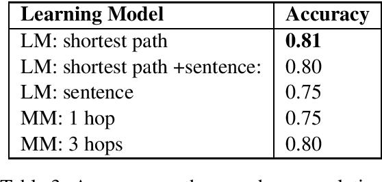 Figure 3 for Sense Perception Common Sense Relationships