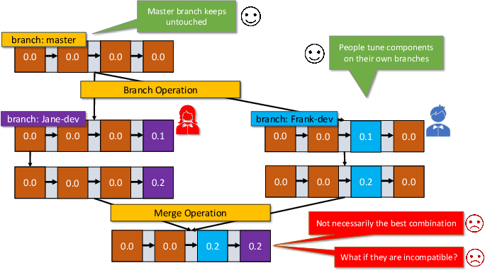Figure 1 for MLCask: Efficient Management of Component Evolution in Collaborative Data Analytics Pipelines