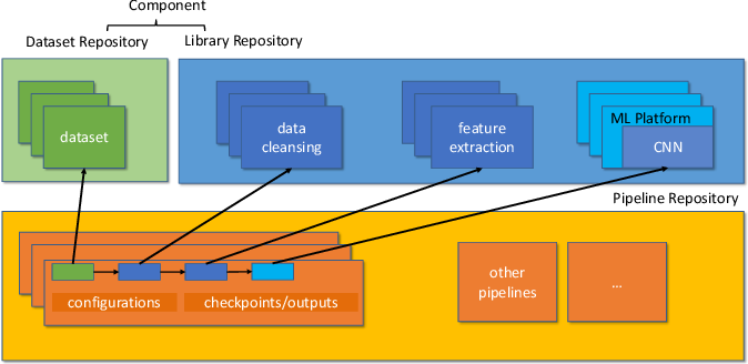 Figure 2 for MLCask: Efficient Management of Component Evolution in Collaborative Data Analytics Pipelines