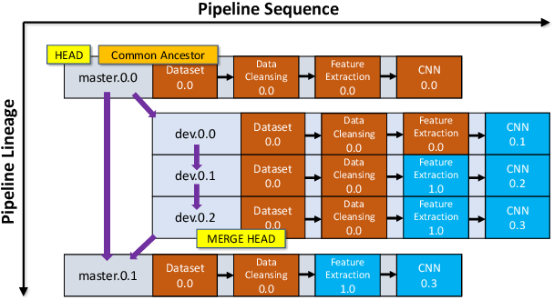 Figure 3 for MLCask: Efficient Management of Component Evolution in Collaborative Data Analytics Pipelines