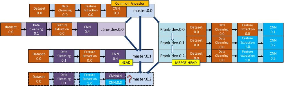 Figure 4 for MLCask: Efficient Management of Component Evolution in Collaborative Data Analytics Pipelines