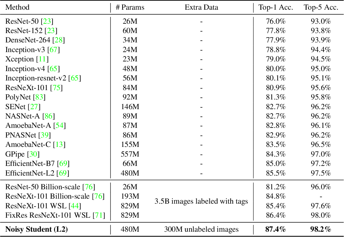 Figure 3 for Self-training with Noisy Student improves ImageNet classification