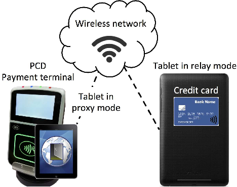 Figure 1 from An Off-the-shelf Relay Attack in a Contactless Payment