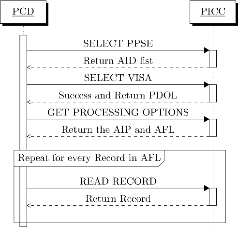 Figure 2 from An Off-the-shelf Relay Attack in a Contactless Payment
