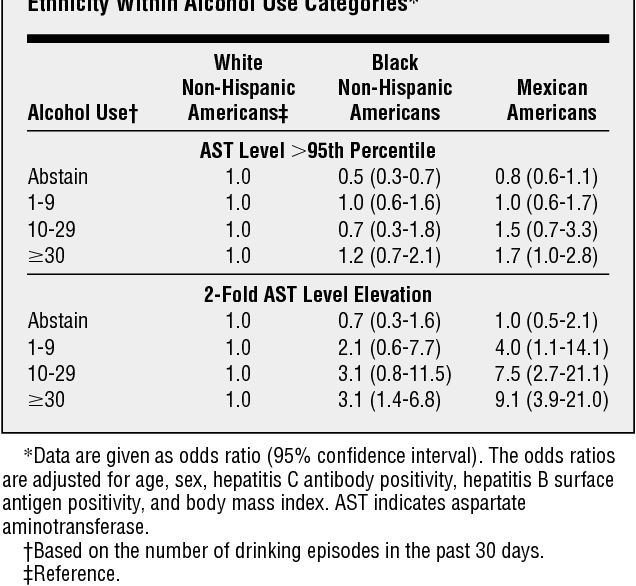 Table 2 from Racial and ethnic differences in alcohol-associated
