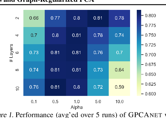 Figure 1 for Connecting Graph Convolutional Networks and Graph-Regularized PCA