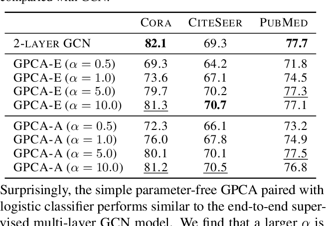 Figure 2 for Connecting Graph Convolutional Networks and Graph-Regularized PCA