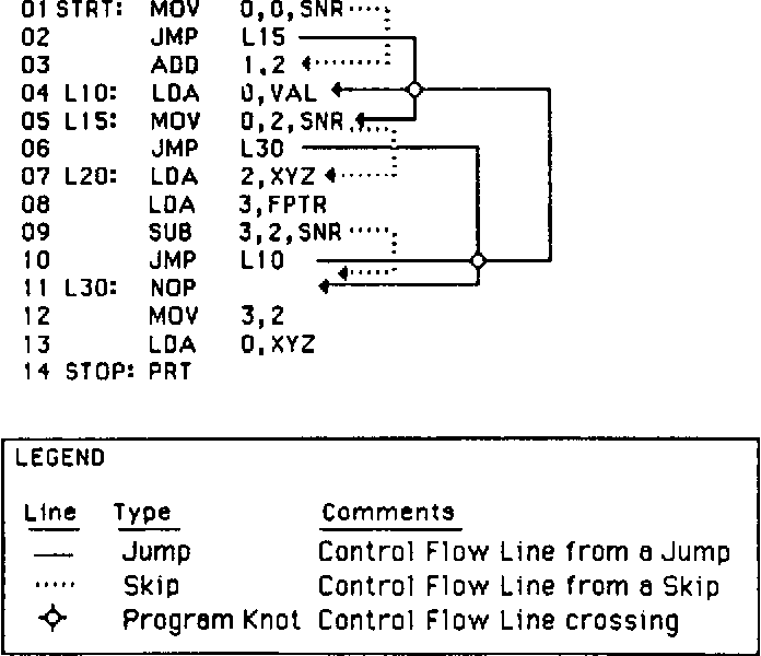 Figure 1 from Complexity measures for assembly language