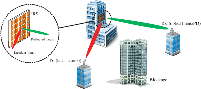 Figure 1 for Intelligent Reflecting Surface-assisted Free-space Optical Communications