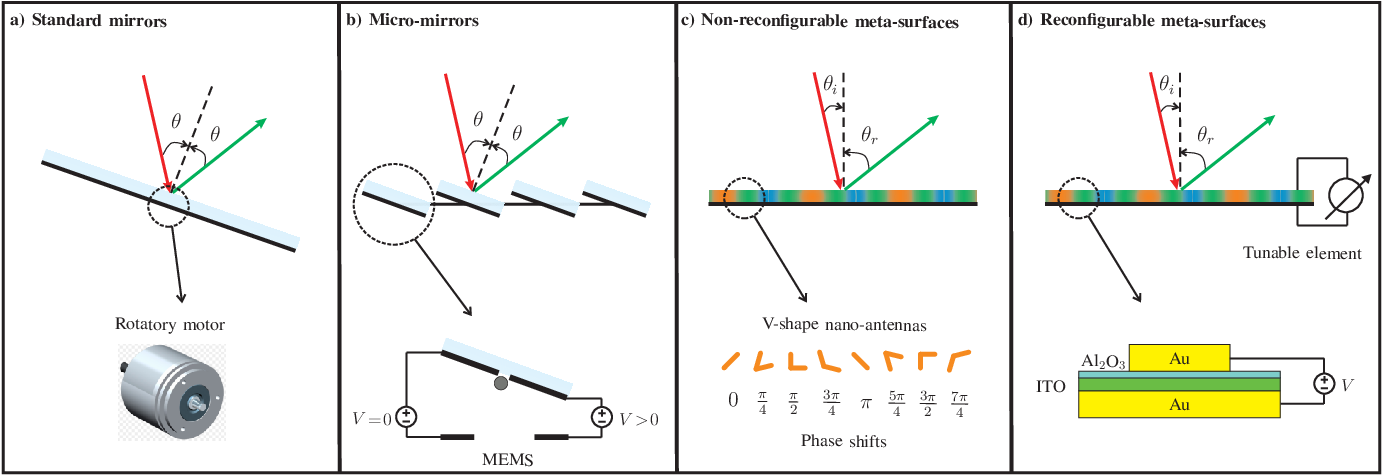 Figure 2 for Intelligent Reflecting Surface-assisted Free-space Optical Communications