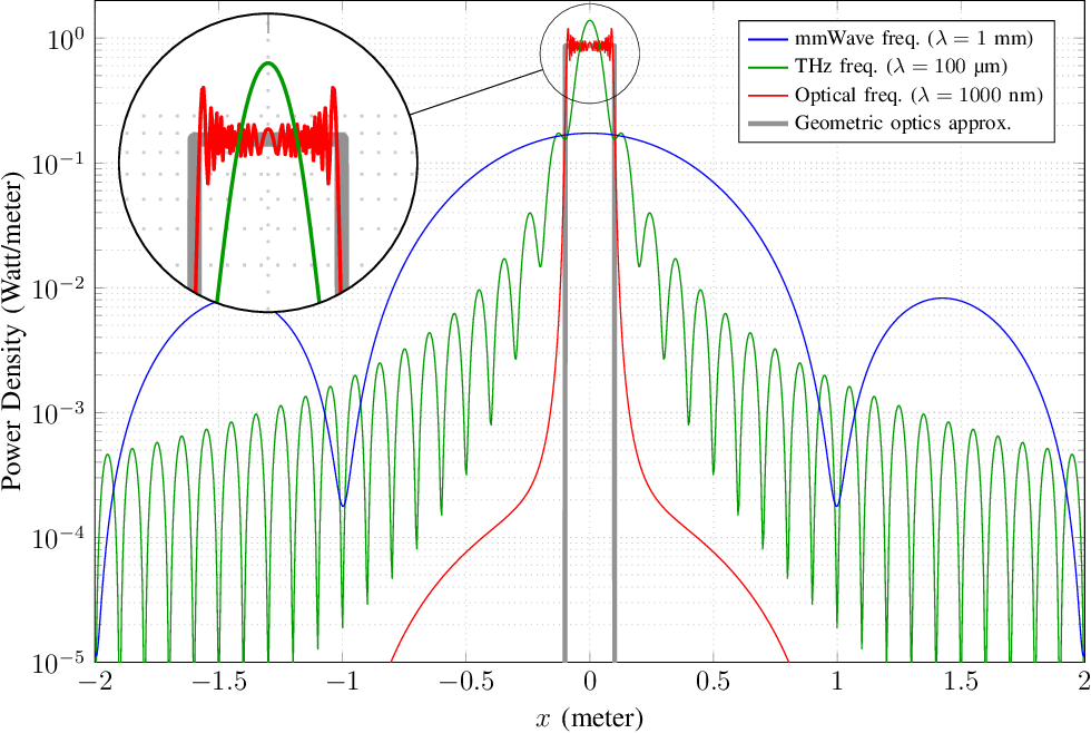 Figure 3 for Intelligent Reflecting Surface-assisted Free-space Optical Communications
