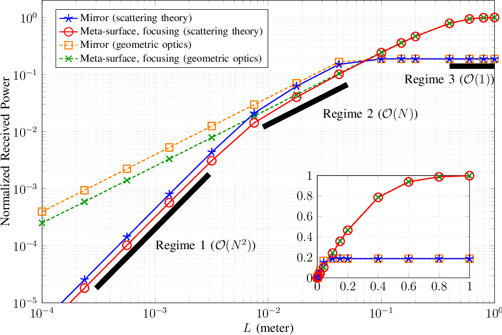Figure 4 for Intelligent Reflecting Surface-assisted Free-space Optical Communications