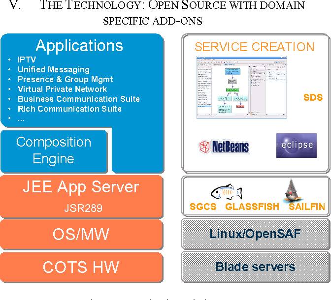 Figure 2 from Leveraging open source in commercial service layer