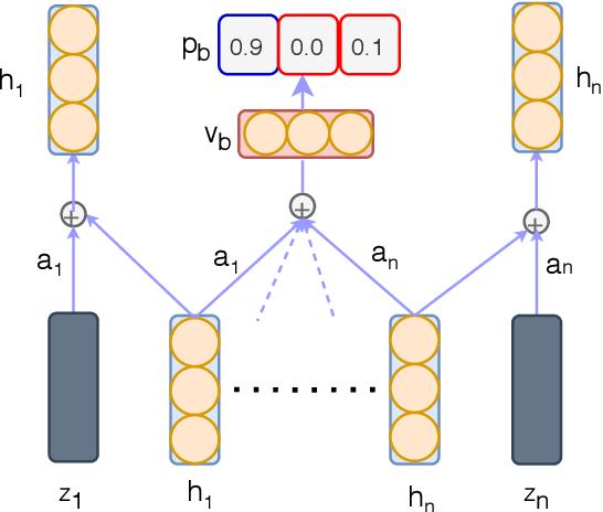 Figure 1 for End-to-End Self-Debiasing Framework for Robust NLU Training