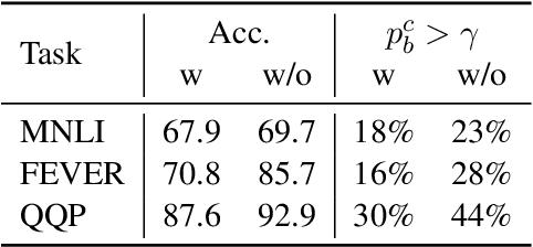 Figure 3 for End-to-End Self-Debiasing Framework for Robust NLU Training
