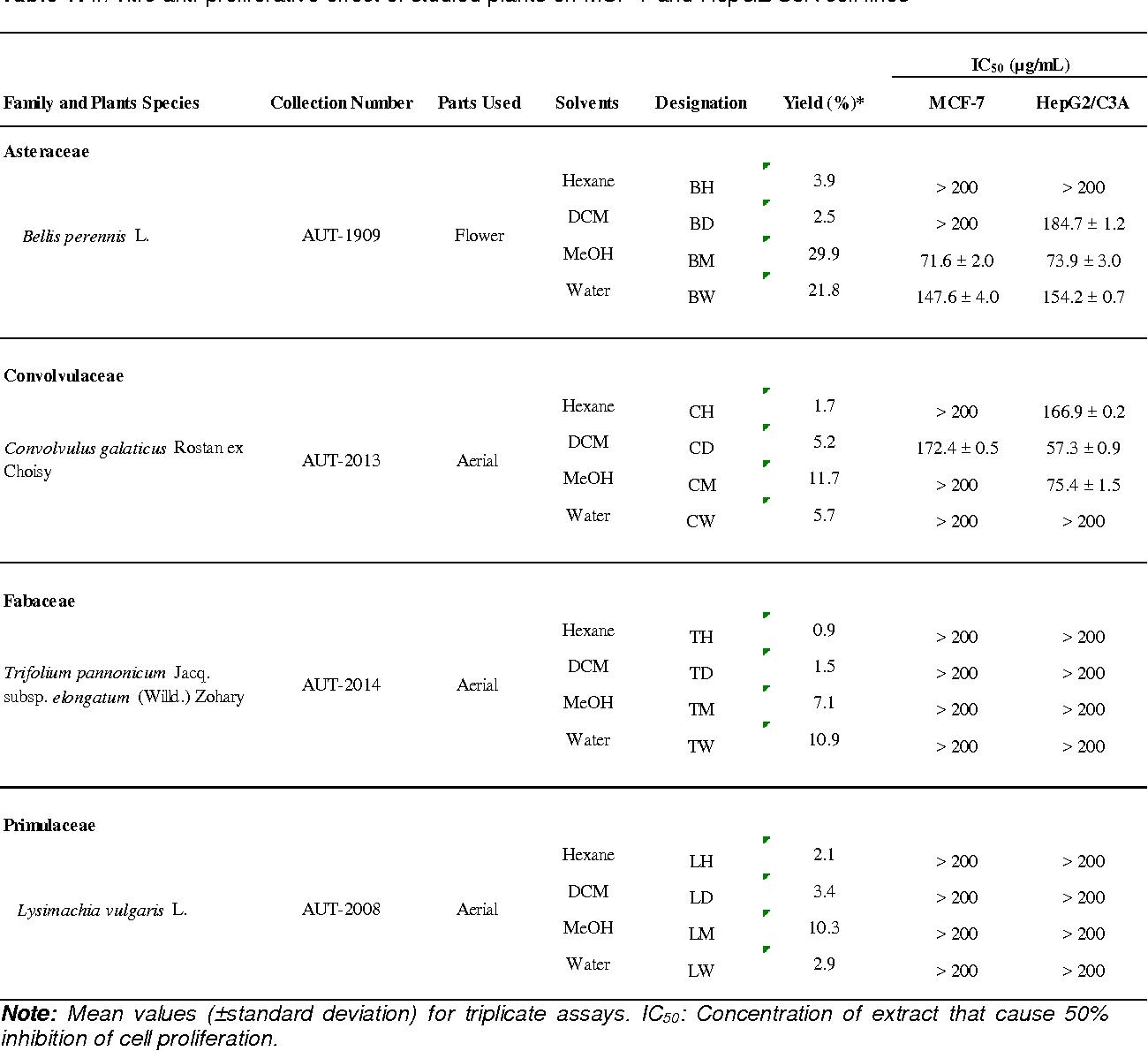 Antiproliferative Activity of Some Medicinal Plants on Human