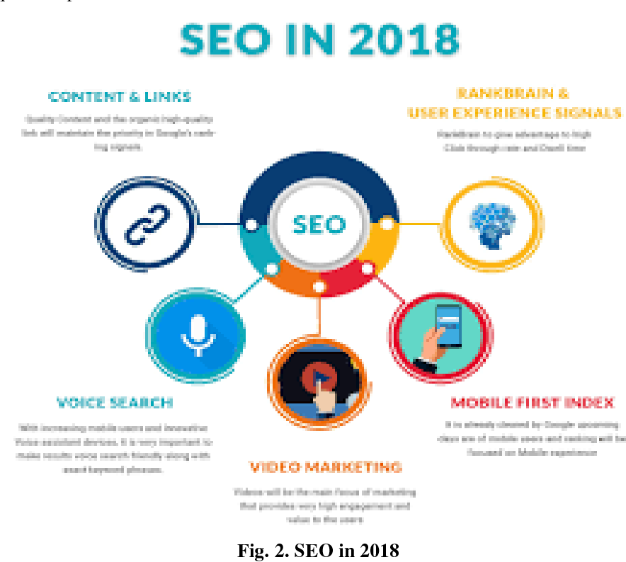 PDF] Conversion of Website Users to Customers-The Black Hat SEO
