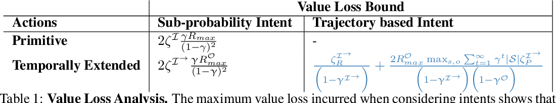 Figure 2 for Temporally Abstract Partial Models