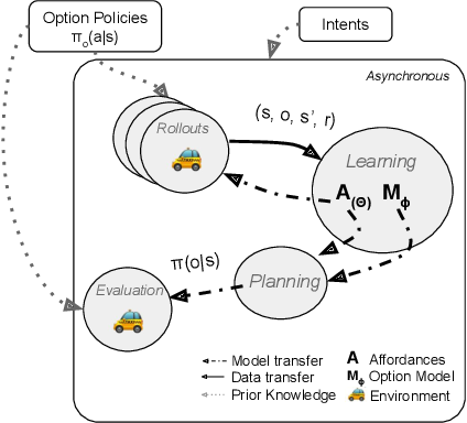 Figure 4 for Temporally Abstract Partial Models