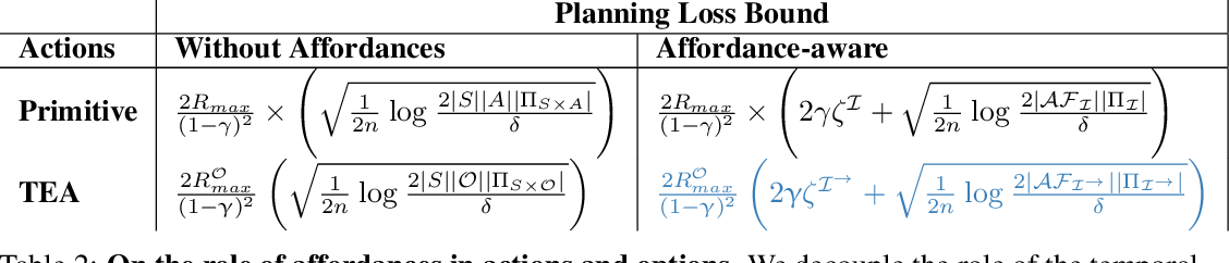 Figure 3 for Temporally Abstract Partial Models
