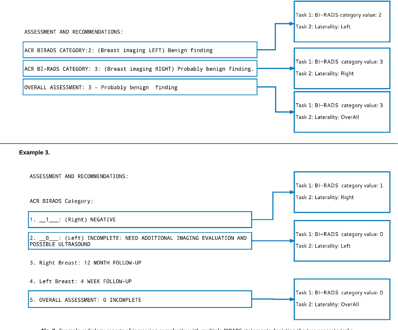 Figure 2 from Automated annotation and classification of BI ...