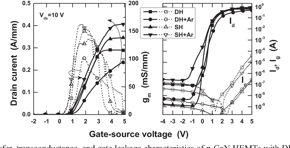 Fig. 1 Transfer, transconductance, and gate leakage characteristics of p-GaN HEMTs with DH and SH buffer with and without Ar implantation into n-SiC substrate (labeled +Ar).