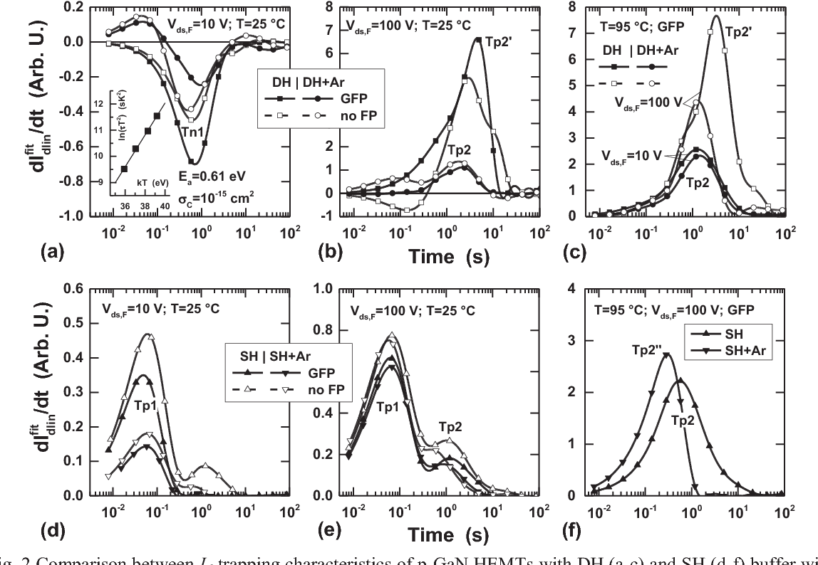 Fig. 2 Comparison between Id-trapping characteristics of p-GaN HEMTs with DH (a-c) and SH (d-f) buffer with and without Ar implantation, measured on devices with (GFP) and without (no FP) field-plate at 25 and 90 °C.