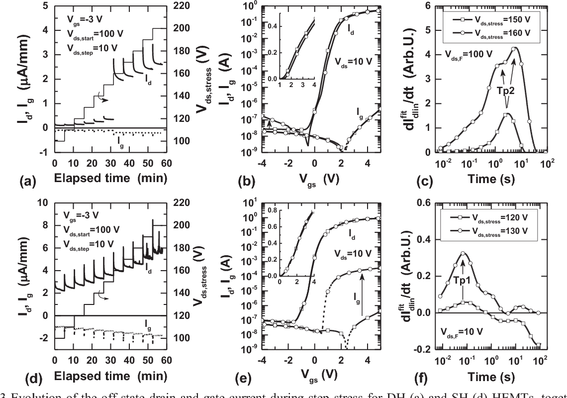 Fig. 3 Evolution of the off-state drain and gate current during step-stress for DH (a) and SH (d) HEMTs, together with transfer (b, e) and Id-trapping (c, f) characteristics measured before and after particular device degradation.