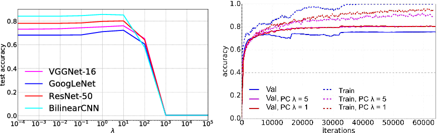 Figure 4 for Pairwise Confusion for Fine-Grained Visual Classification