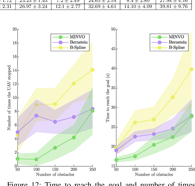 Figure 4 for MADER: Trajectory Planner in Multi-Agent and Dynamic Environments