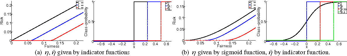Figure 2 for The cost of fairness in classification