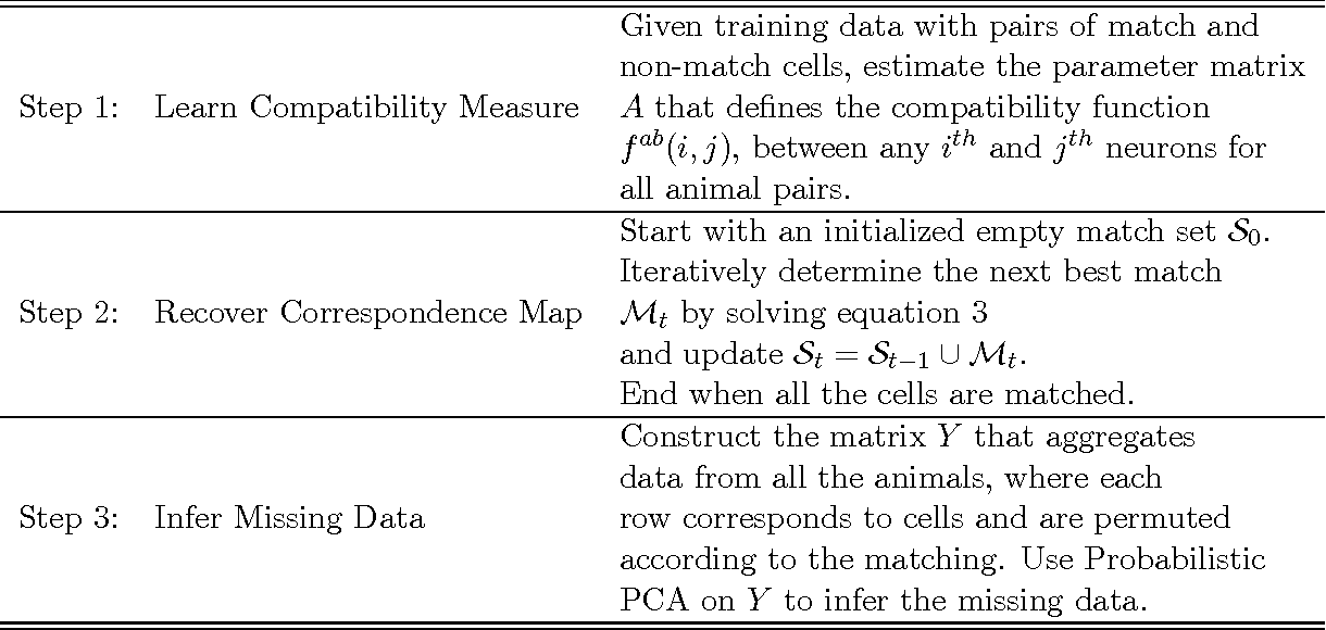 Figure 2 for Inferring and Learning from Neuronal Correspondences