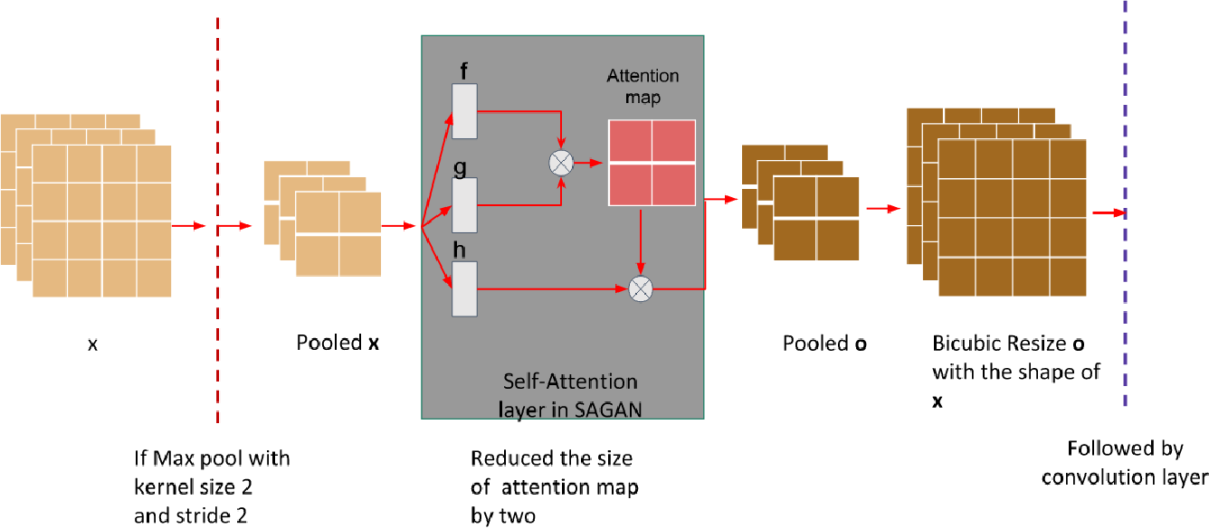 Figure 3 for Efficient Super Resolution For Large-Scale Images Using Attentional GAN