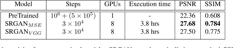 Figure 4 for Efficient Super Resolution For Large-Scale Images Using Attentional GAN