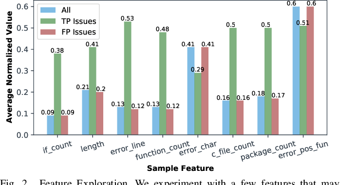 Figure 2 for D2A: A Dataset Built for AI-Based Vulnerability Detection Methods Using Differential Analysis