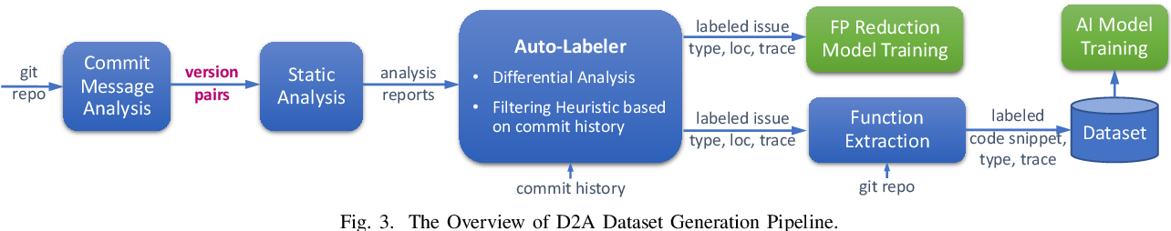 Figure 3 for D2A: A Dataset Built for AI-Based Vulnerability Detection Methods Using Differential Analysis