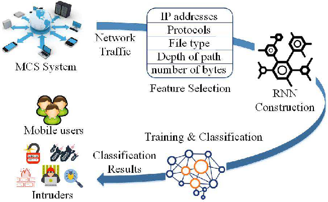 Figure 4 for Secure Mobile Crowdsensing with Deep Learning