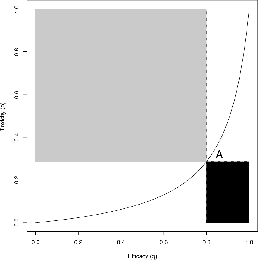 Figure 1. Two-dimensional toxicity–efficacy odds ratio trade-off contours with point A (qj , pj ) corresponding to dose j.